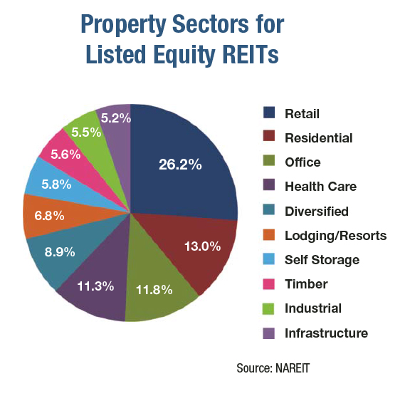 The Basics Of Real Estate Investment Trusts Nareit