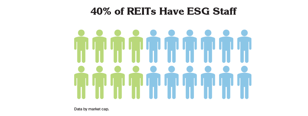 40% of REITs have ESG Staff