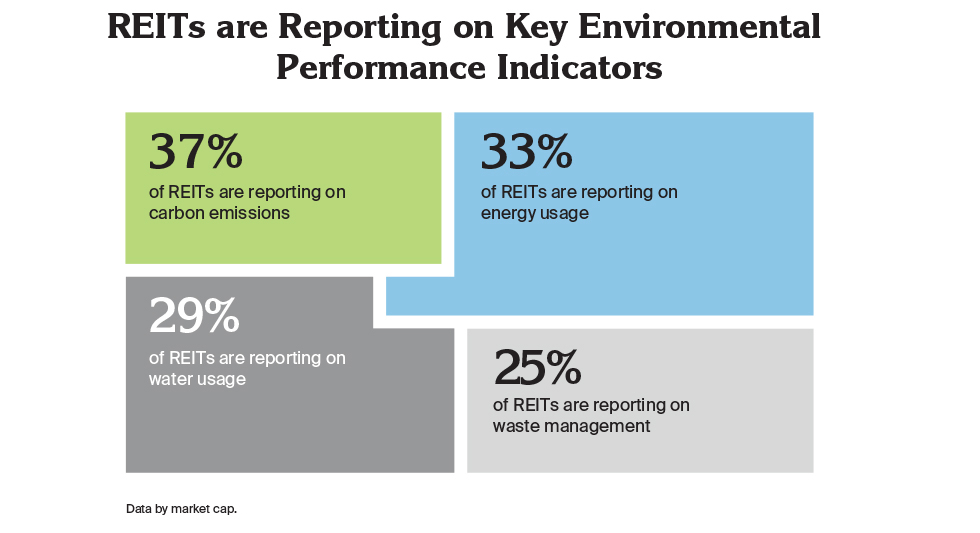 REITs are Reporting on Key Environmental Performance Indicators