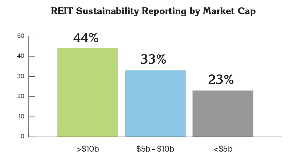 REIT sustainability Reporting by Market Cap