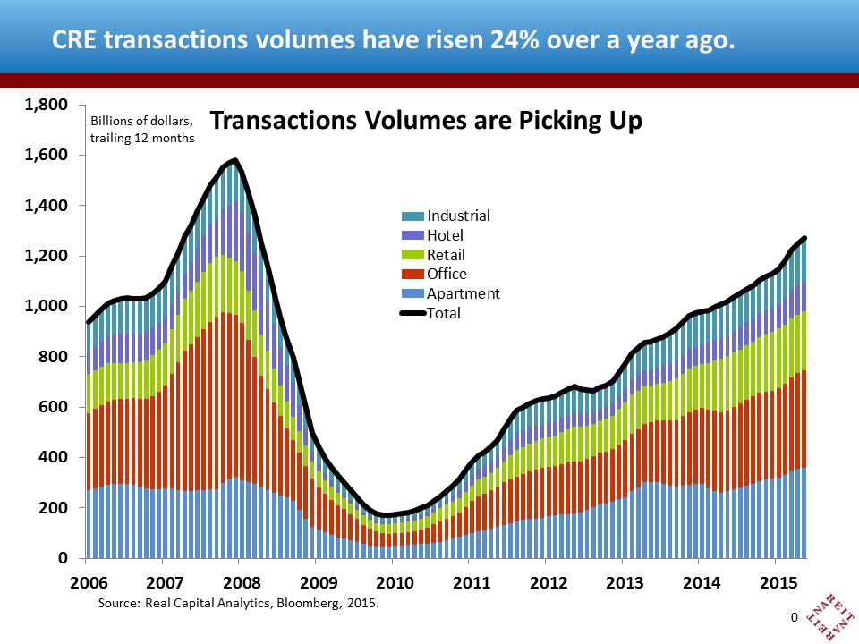 CRE Transactions