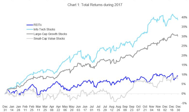 REITs and Real Estate Outlook for 2018 | Nareit