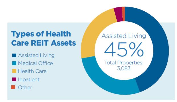 Types of Health Care REIT Assets
