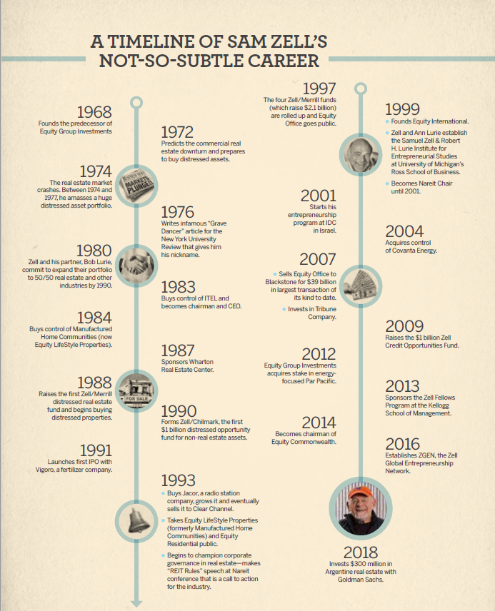 Sam Zell Talks About the Evolution of REITs | Nareit