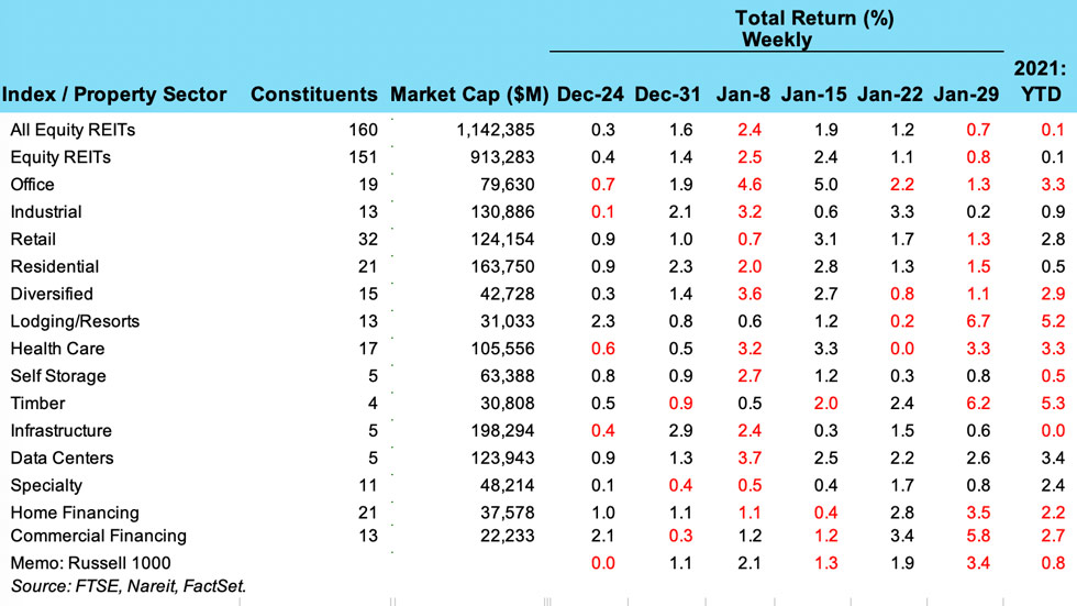 Weekly REIT Returns chart for Feb 2