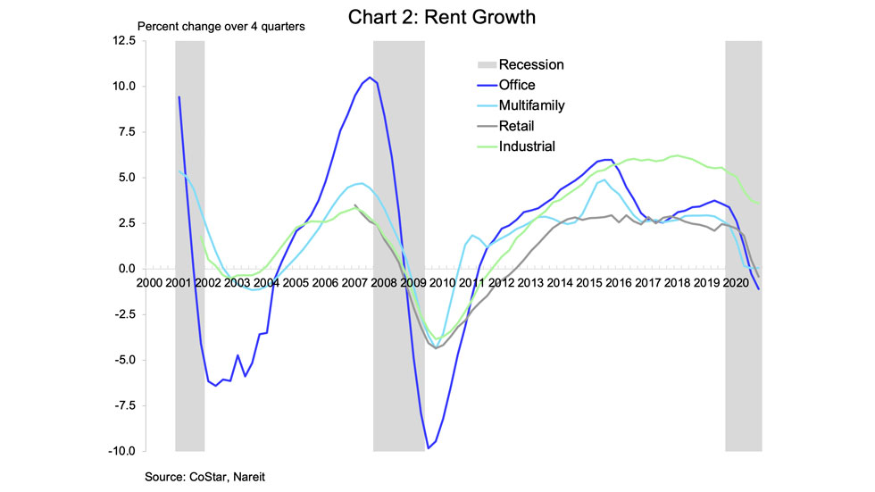 Rent Growth chart