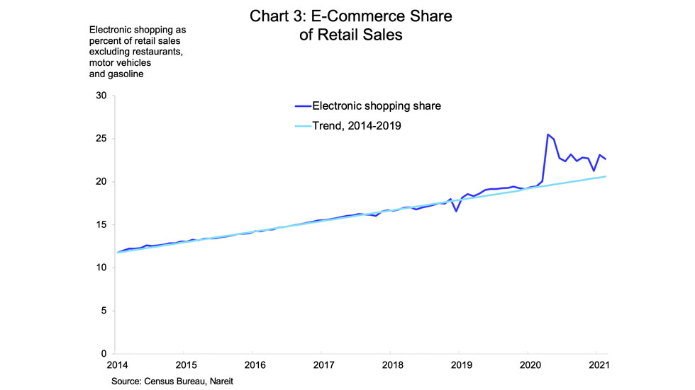 E-Commerce Share of Reatial Sales chart