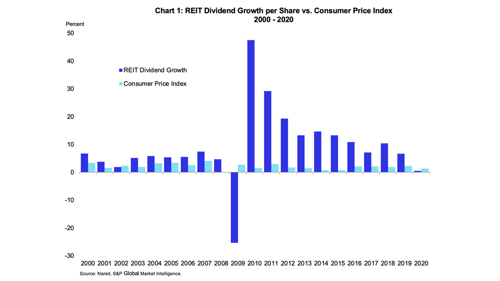 Inflation Chart 1