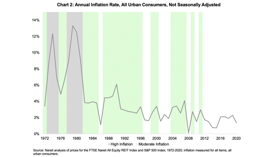 Inflation chart 2