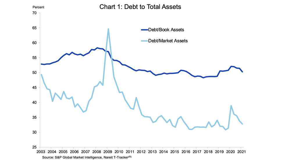 Reits and Interest rates chart 01
