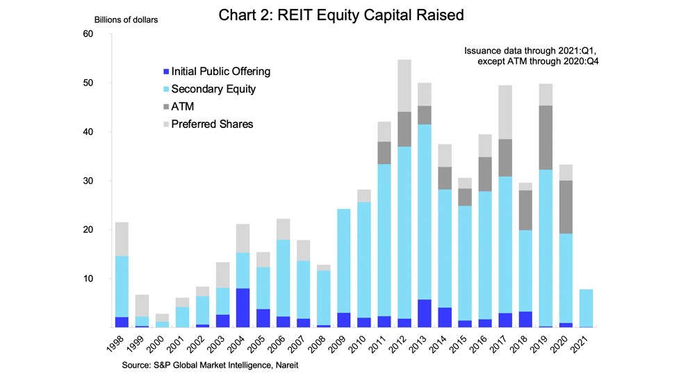 Reits and Interest rates chart 02