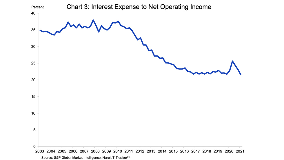 Reits and Interest rates chart 03
