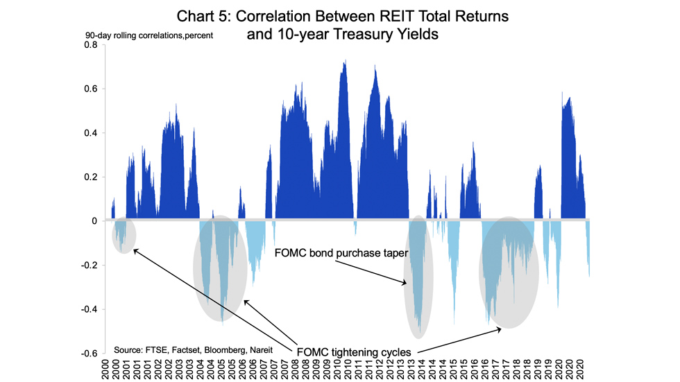 Reits and Interest rates chart 05