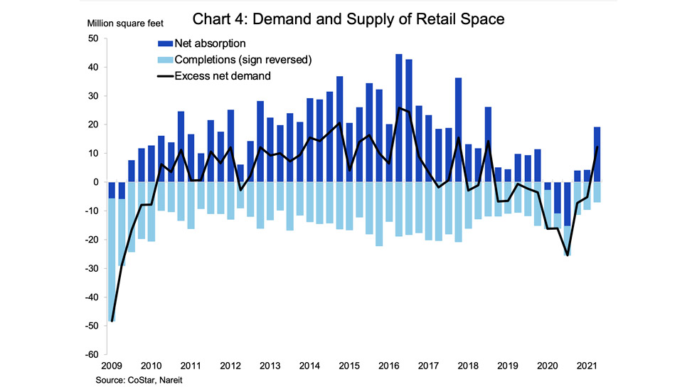 Retail Vacancy