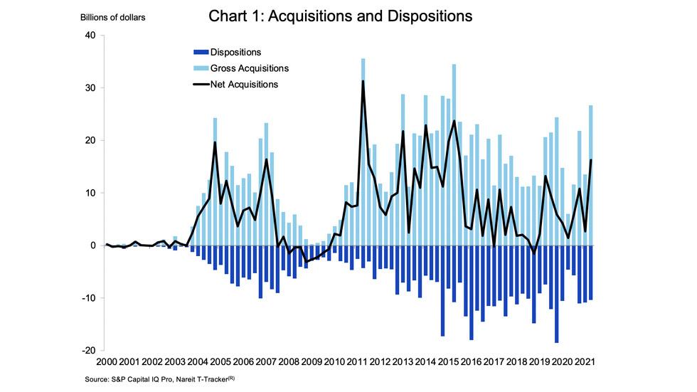 Reit Acquisition chart 1