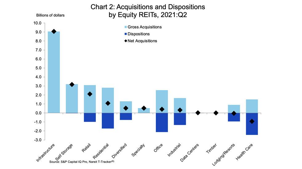 REIT acquisition chart 2