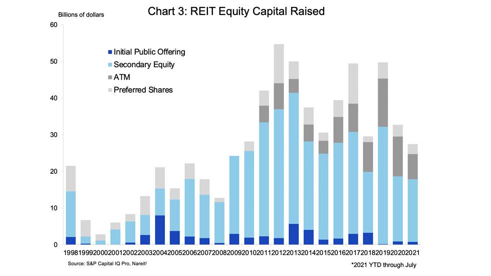REIT acquisition chart 3