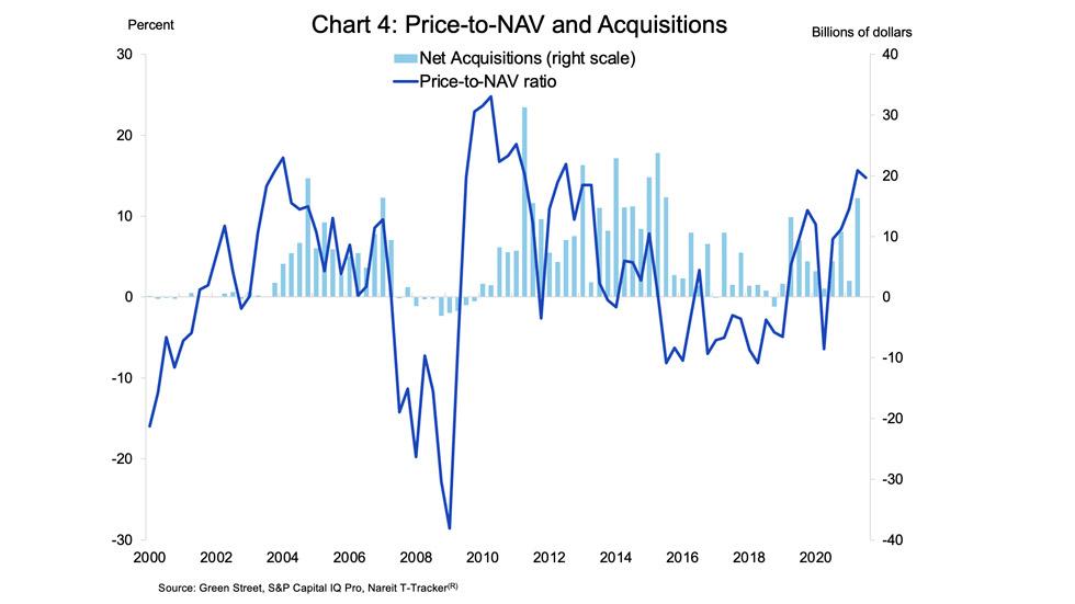 REIT acquisition chart 4