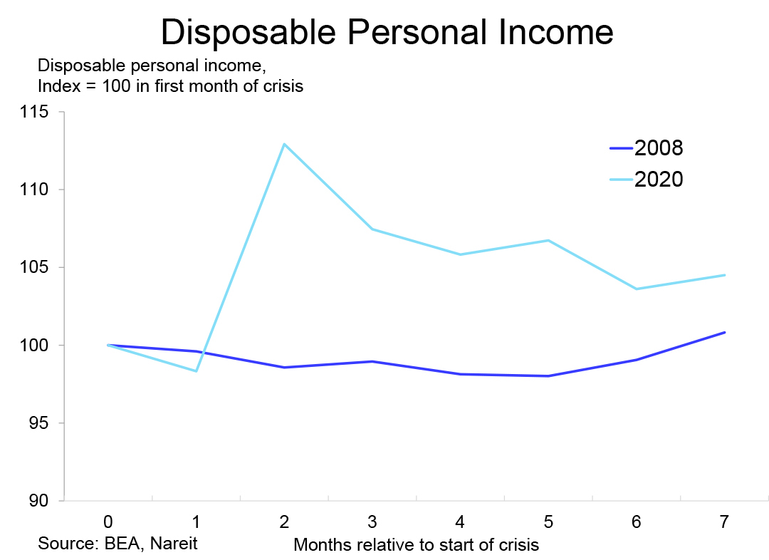 2021 Outlook Disposable Income chart