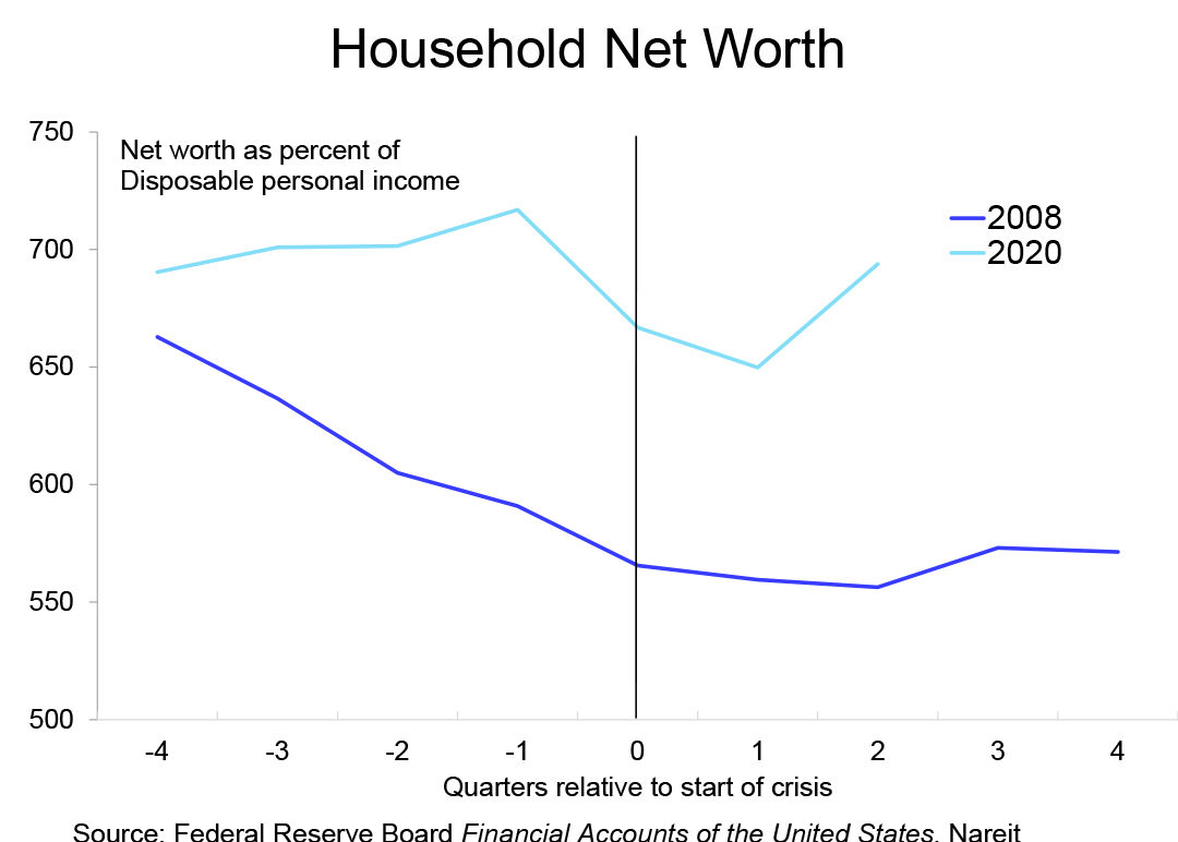 2021 Outlook HH Net Worth chart