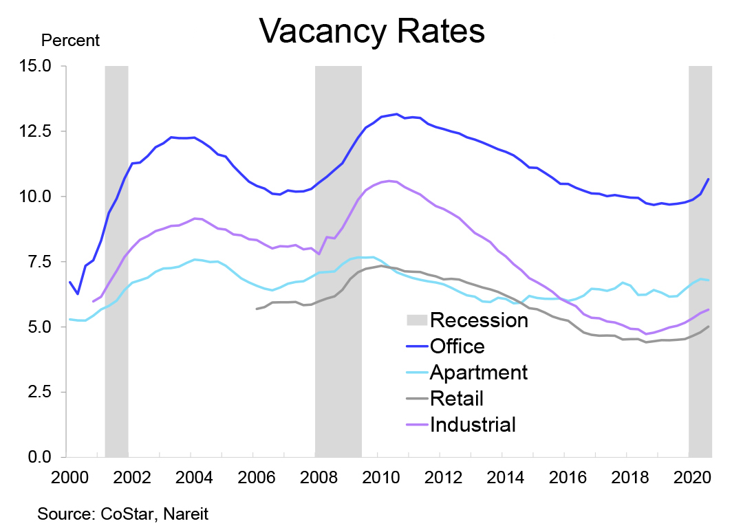 2021 Outlook Vacancy Rates chart