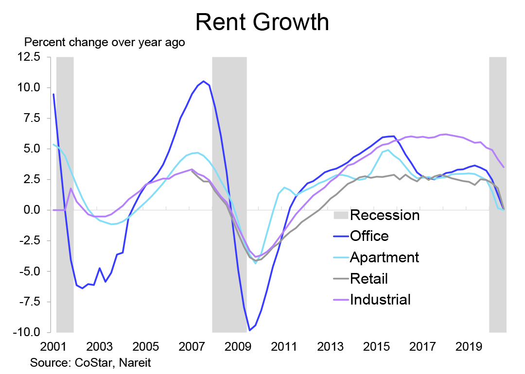 2021 Outlook Rent Growth chart