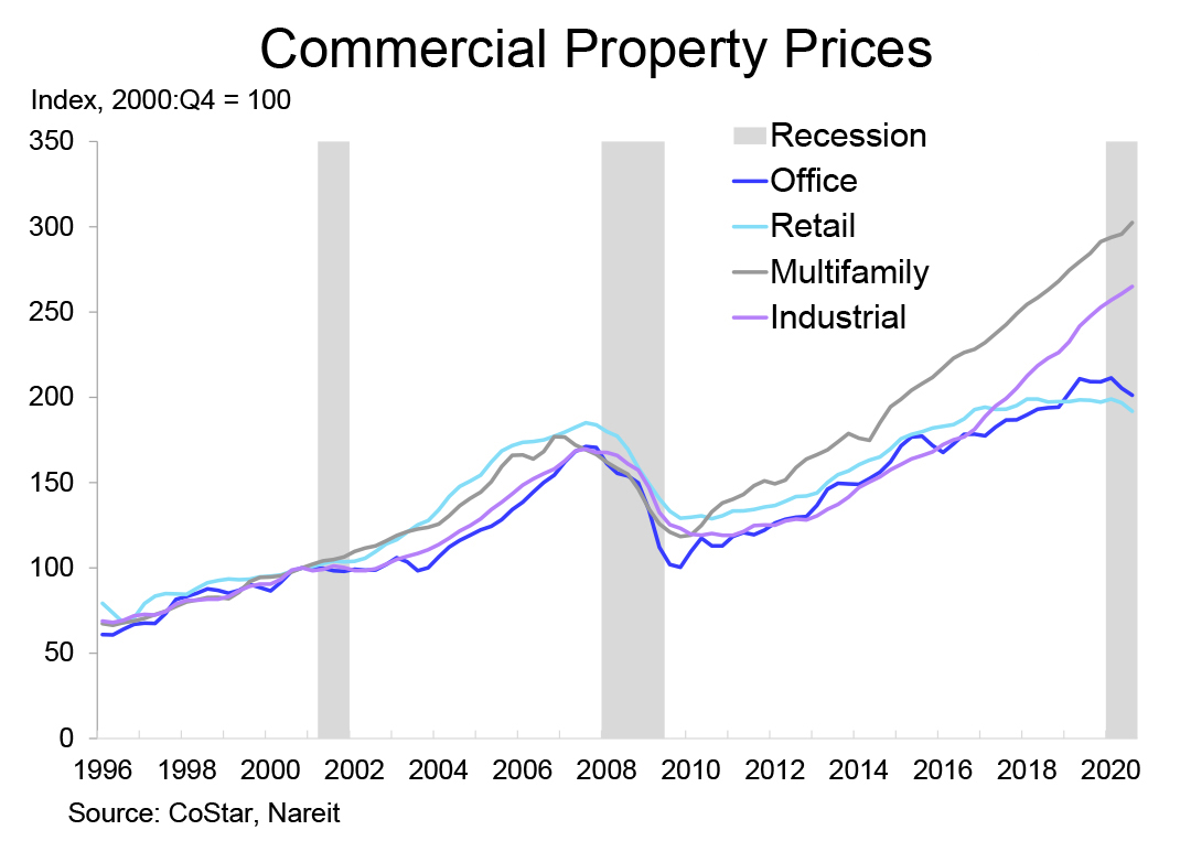 2021 Outlook Commercial Property chart