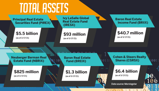 Total assets chart