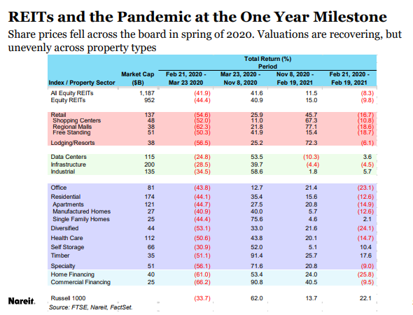 Chart showing REIT sector FFO at the one year of the pandemic