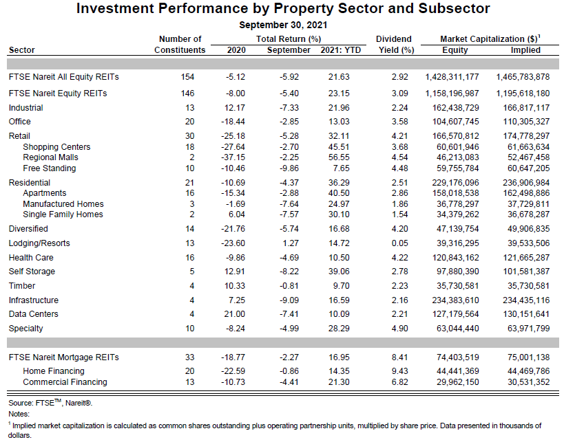 Q3 2021 Sector data