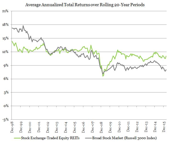 Average REIT Returns vs  Stocks Overtime | Long Term