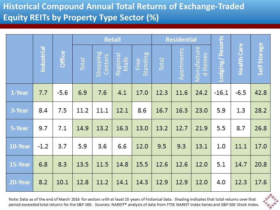 Historical REIT Returns by Property Type
