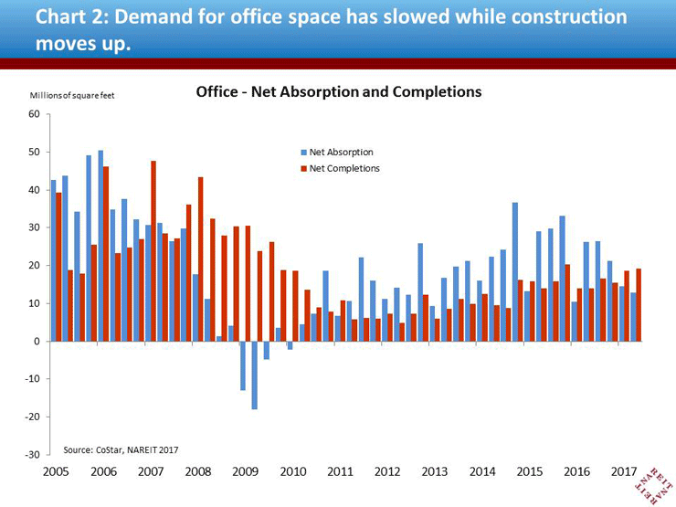 Commercial Real Estate Markets Have Settled In For The Long Haul