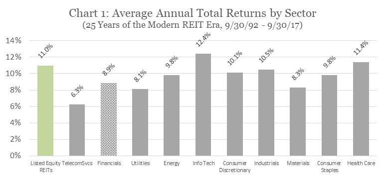 Average Annual Total Returns by Sector