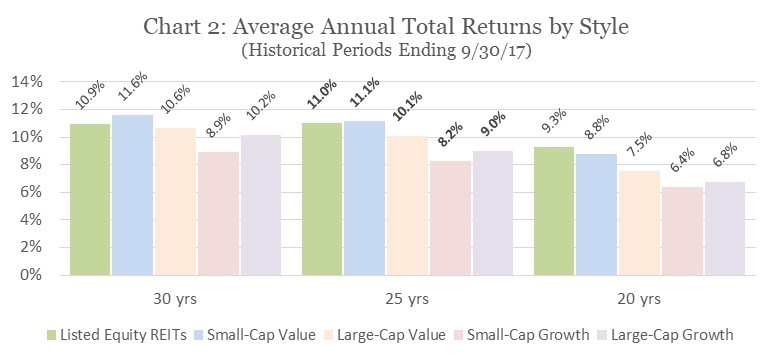 Average Annual Total Returns by Style