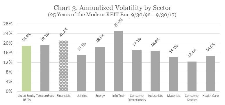 Annualized Volatility by Sector