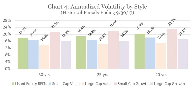 Annualized Volatility by Style