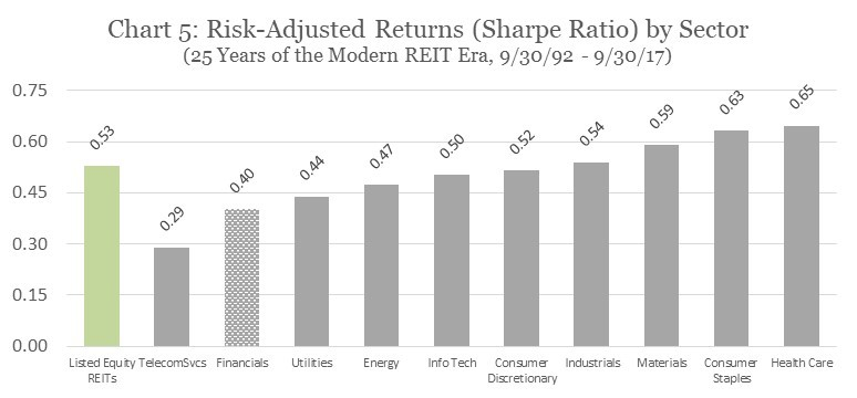 Risk-Adjusted Returns (Sharpe Ratio) by Sector
