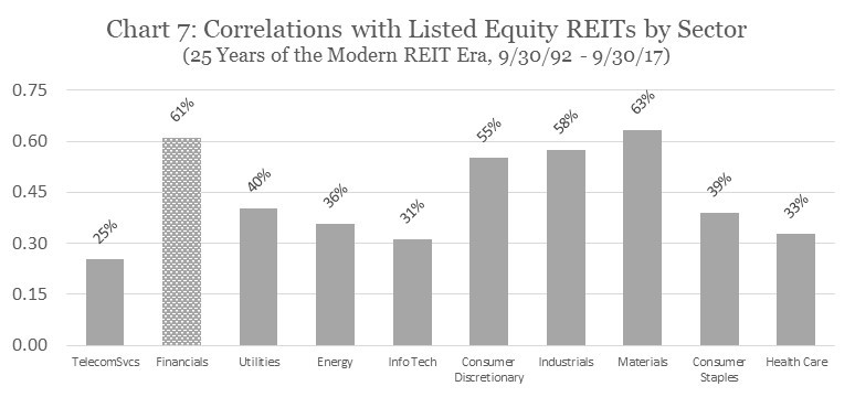 Correlation with Listed Equity REITs by Sector