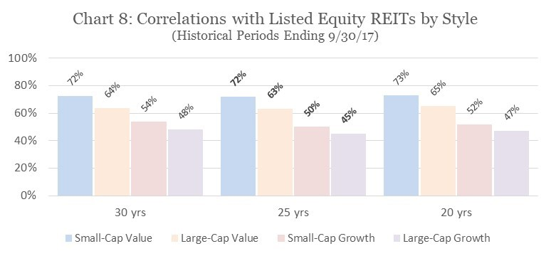 Correlations with Listed Equity REITs by Style