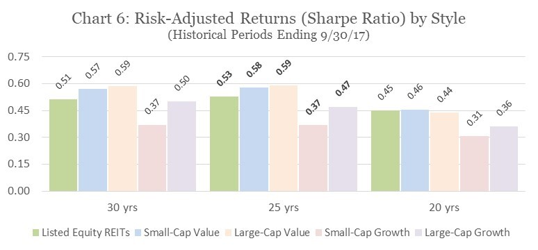 Risk-Adjusted Returns (Sharpe Ratio) by Style