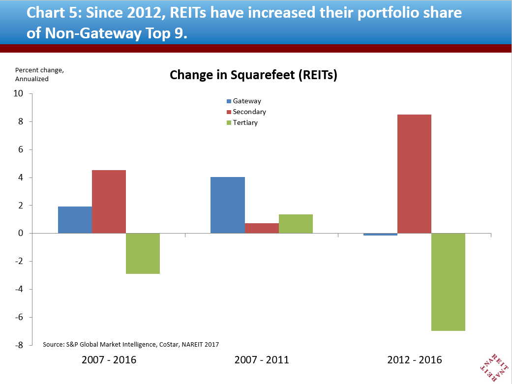Since 2012, REITs have increased their portfolio share of Non-Gateway Top 9.