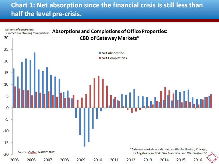Chart 1: Net Absorption since the financial crisis is still less than half the level pre-crisis.