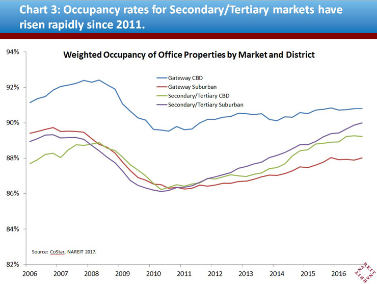 Occupancy rates for Secondary/Tertiary markets have risen rapidly since 2011.
