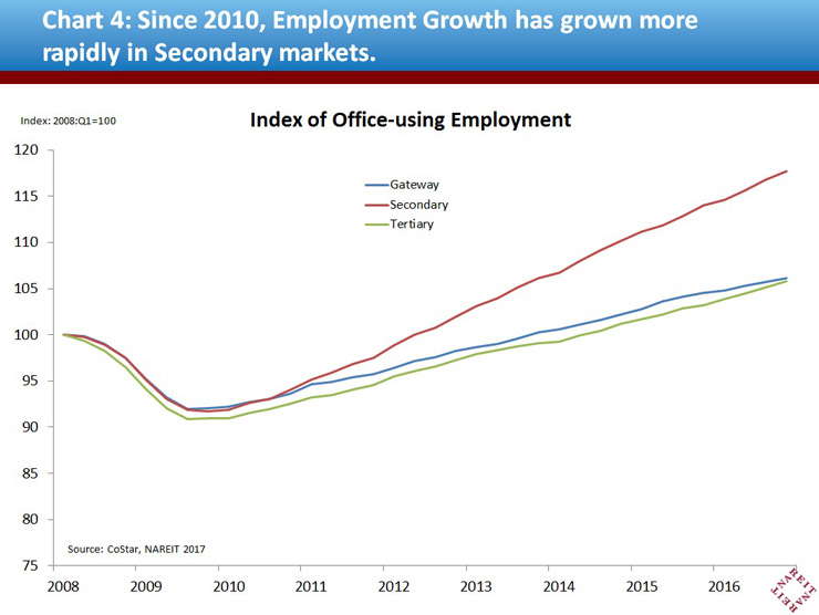 Since 2010, Employment Growth has grown more rapidly in Secondary markets.