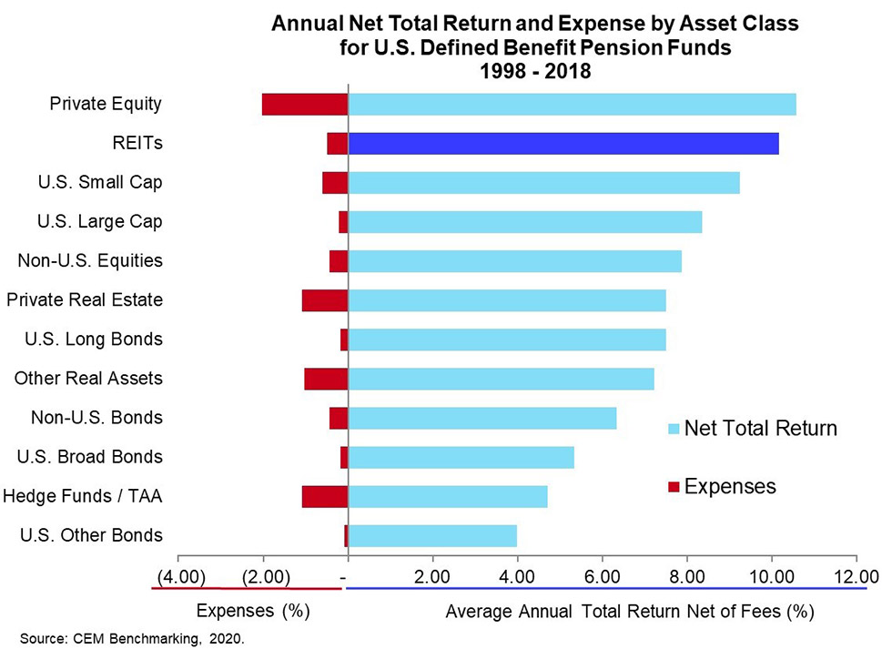 Annual Net Total Return by Asset Class
