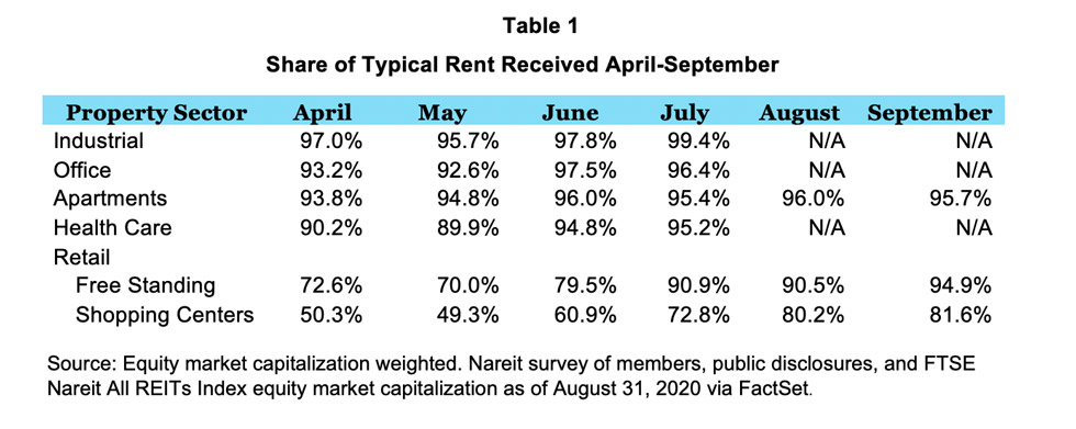 September 2020 Rent Survey Table 1