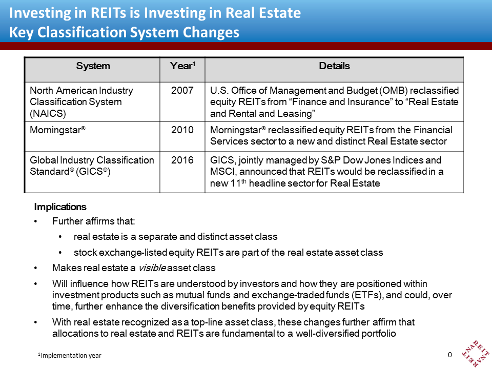 GICS Classification of Real Estate | Nareit
