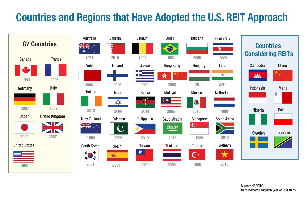 Countries Adopting Real Estate Investment Trusts