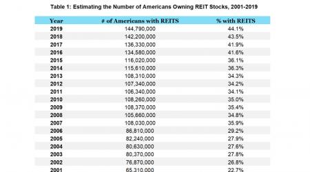 Table fo REIT ownership